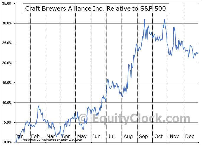 BREW Relative to the S&P 500
