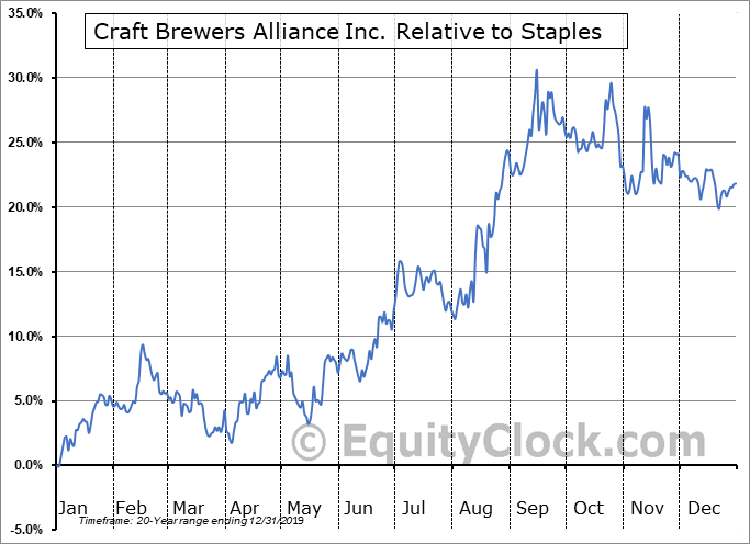 BREW Relative to the Sector