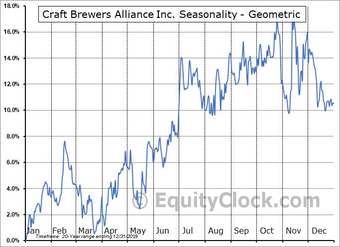 Craft Brewers Alliance Inc. (NASD:BREW) Seasonality