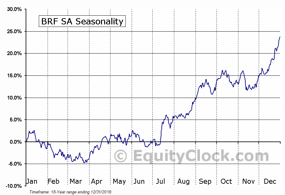 BRF S.A. Seasonal Chart