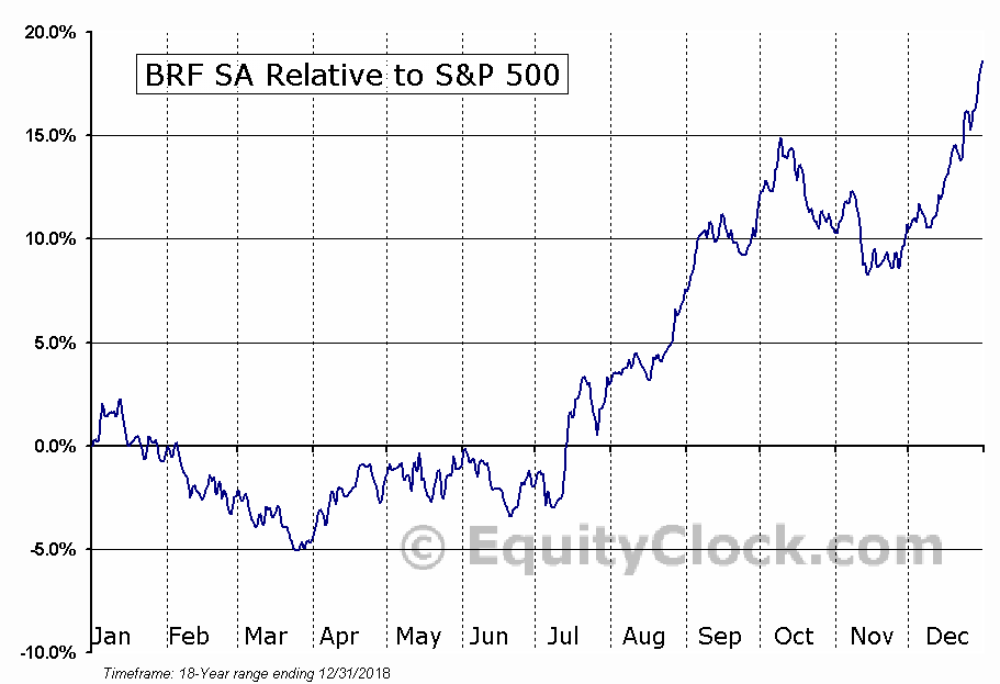 BRFS Relative to the S&P 500
