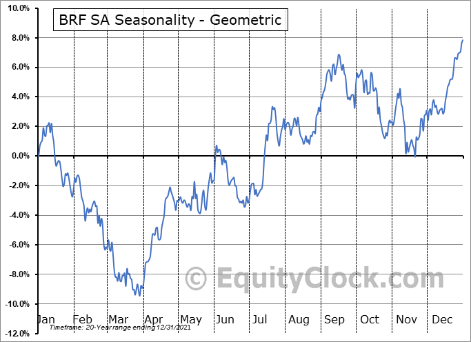 BRF SA (NYSE:BRFS) Seasonality
