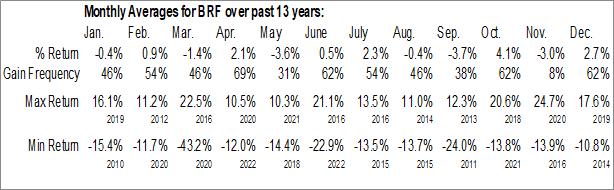 Monthly Seasonal VanEck Vectors Brazil Small-Cap ETF (NYSE:BRF)