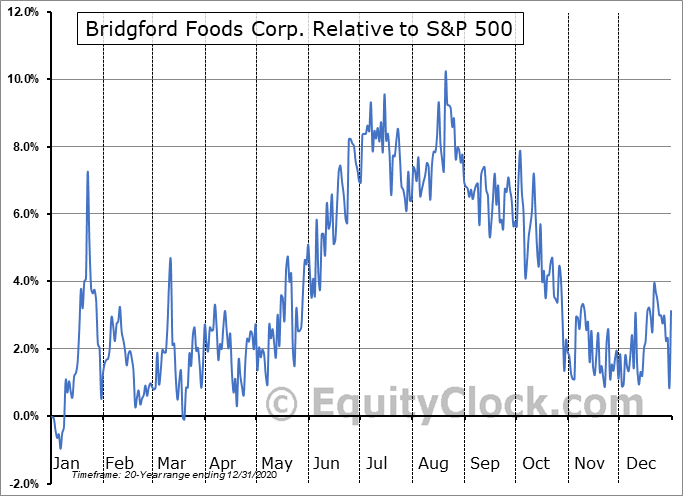 BRID Relative to the S&P 500