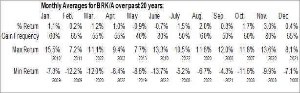 Monthly Seasonal Berkshire Hathaway, Inc. (NYSE:BRK/A)