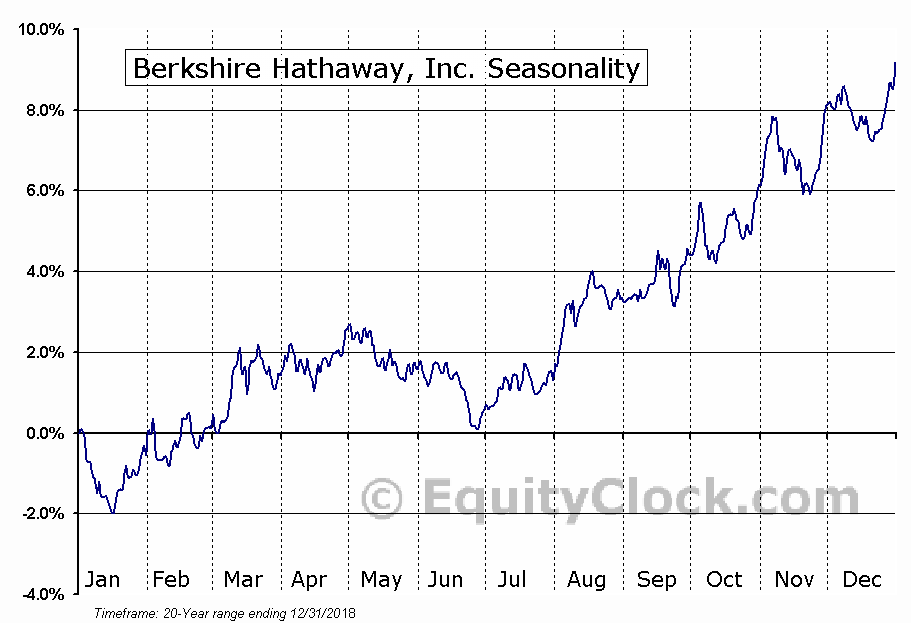 Berkshire Hathaway Inc. Seasonal Chart