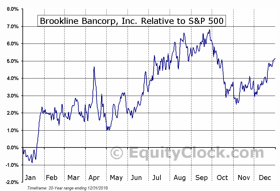 BRKL Relative to the S&P 500