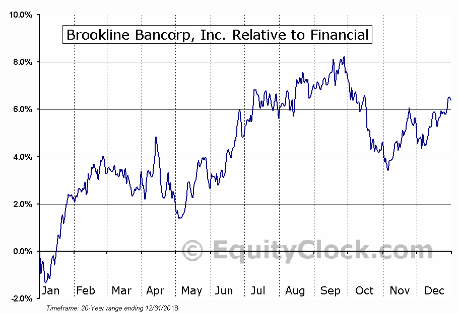BRKL Relative to the Sector