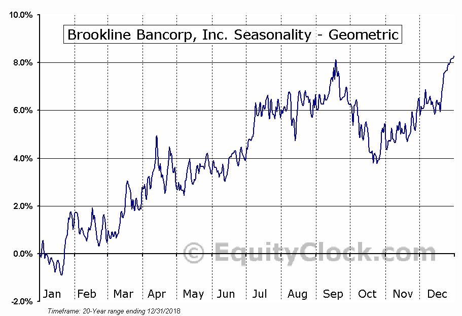 Brookline Bancorp, Inc. (NASD:BRKL) Seasonality
