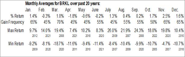 Monthly Seasonal Brookline Bancorp, Inc. (NASD:BRKL)