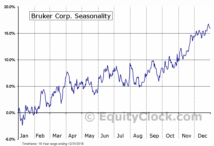 Bruker Corporation (BRKR) Seasonal Chart