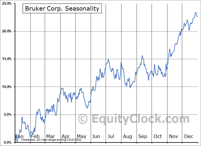 Bruker Corporation Seasonal Chart