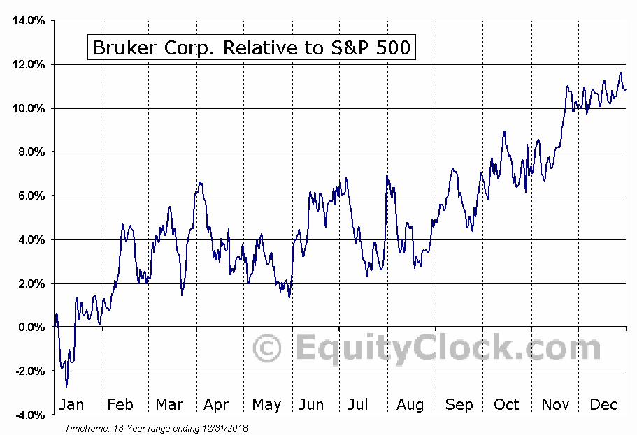 BRKR Relative to the S&P 500