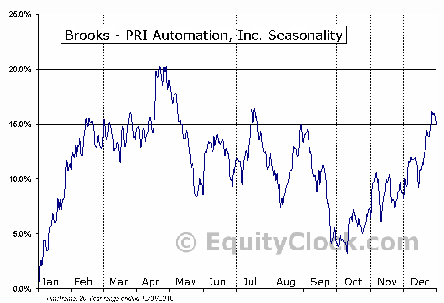 Brooks Automation, Inc. (BRKS) Seasonal Chart