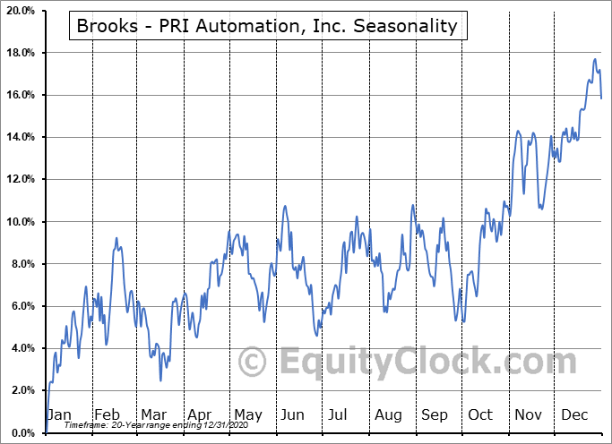 Brooks Automation, Inc. Seasonal Chart