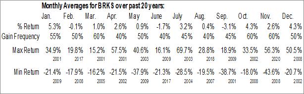 Monthly Seasonal Brooks - PRI Automation, Inc. (NASD:BRKS)