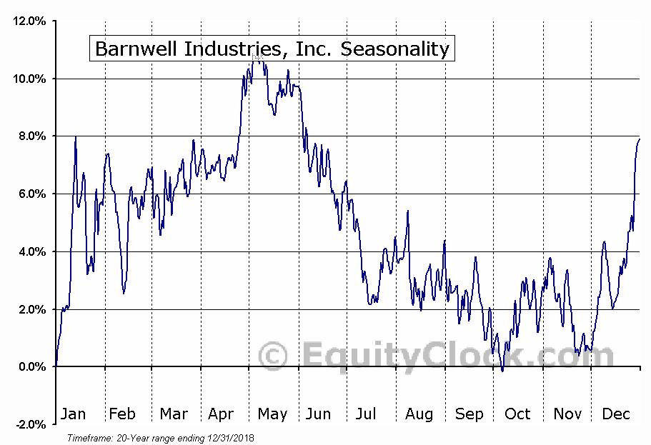 Barnwell Industries, Inc. (AMEX:BRN) Seasonality