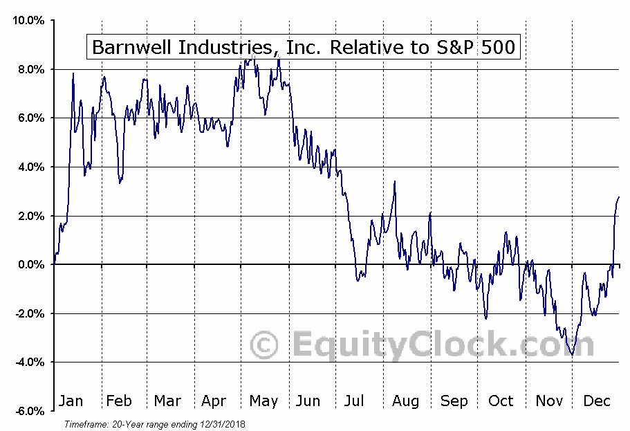 BRN Relative to the S&P 500