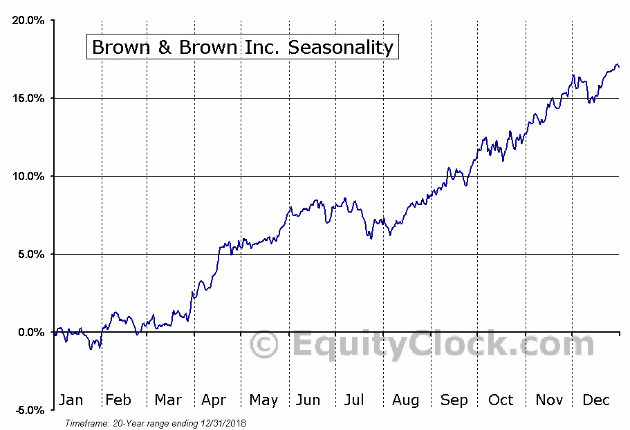 Brown & Brown Inc. (NYSE:BRO) Seasonal Chart