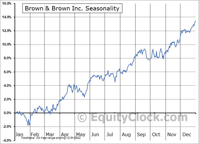 Brown & Brown, Inc. Seasonal Chart
