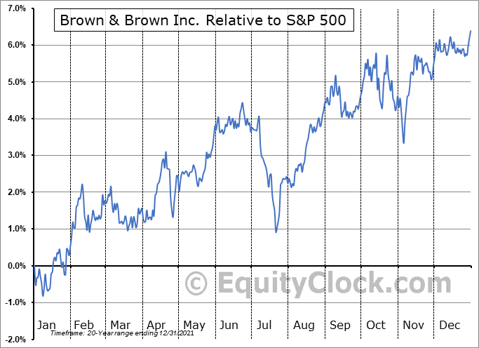 BRO Relative to the S&P 500