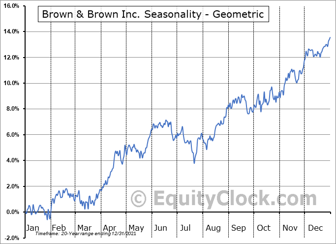 Brown & Brown Inc. (NYSE:BRO) Seasonality