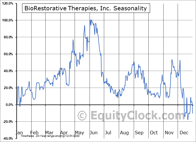 BioRestorative Therapies, Inc. (OTCMKT:BRTX) Seasonality