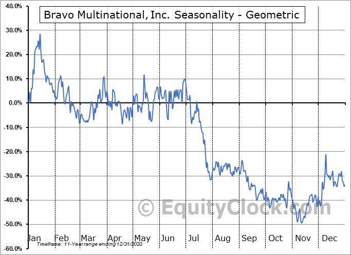 Bravo Multinational, Inc. (OTCMKT:BRVO) Seasonality