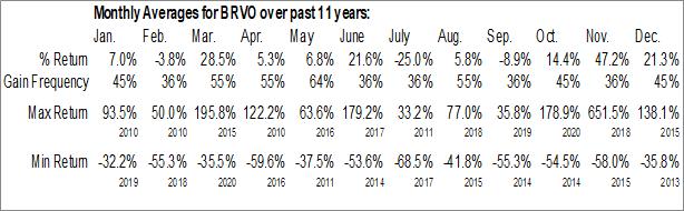 Monthly Seasonal Bravo Multinational, Inc. (OTCMKT:BRVO)