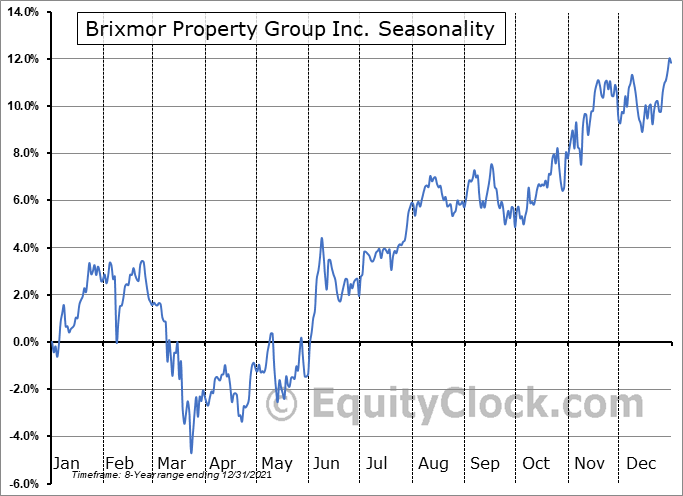 Brixmor Property Group Inc. Seasonal Chart