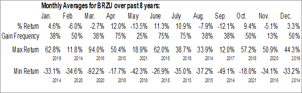 Monthly Seasonal Direxion Daily Brazil Bull 3x Shares (AMEX:BRZU)
