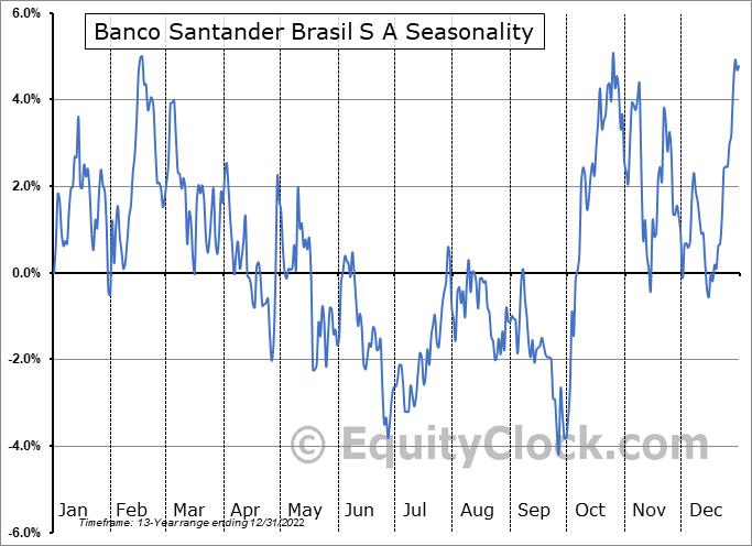 Banco Santander Brasil SA Seasonal Chart