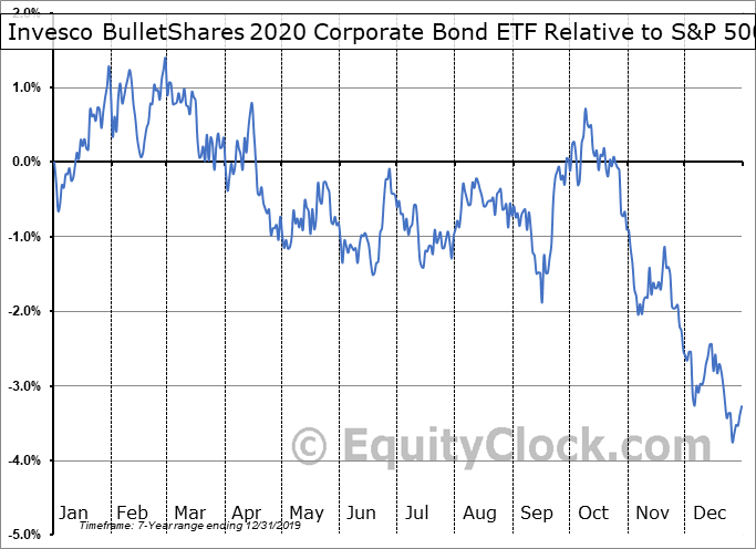 BSCK Relative to the S&P 500