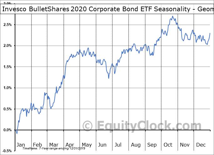 Invesco BulletShares 2020 Corporate Bond ETF (AMEX:BSCK) Seasonality