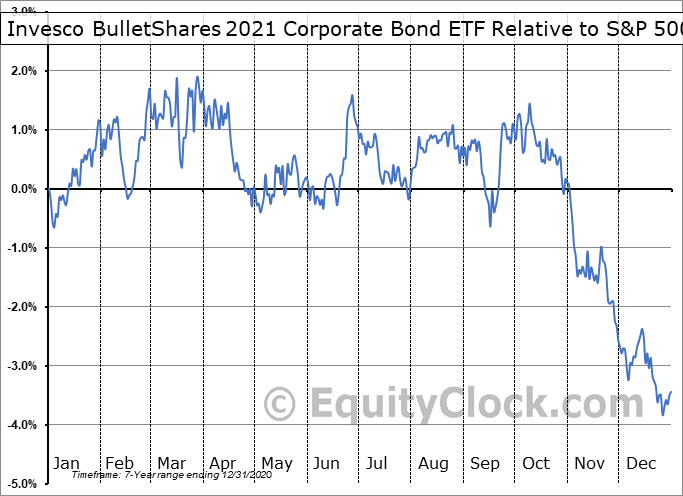 BSCL Relative to the S&P 500