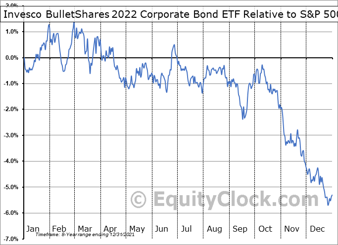 BSCM Relative to the S&P 500