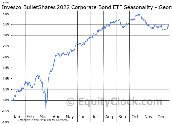 Invesco BulletShares 2022 Corporate Bond ETF (AMEX:BSCM) Seasonality