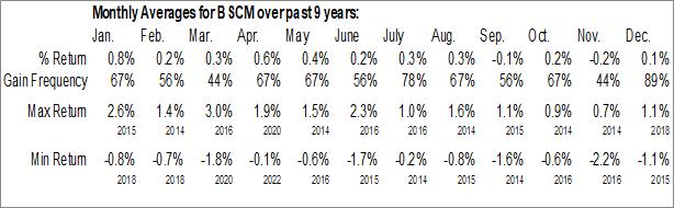 Monthly Seasonal Invesco BulletShares 2022 Corporate Bond ETF (AMEX:BSCM)