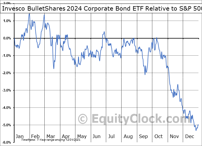 BSCO Relative to the S&P 500