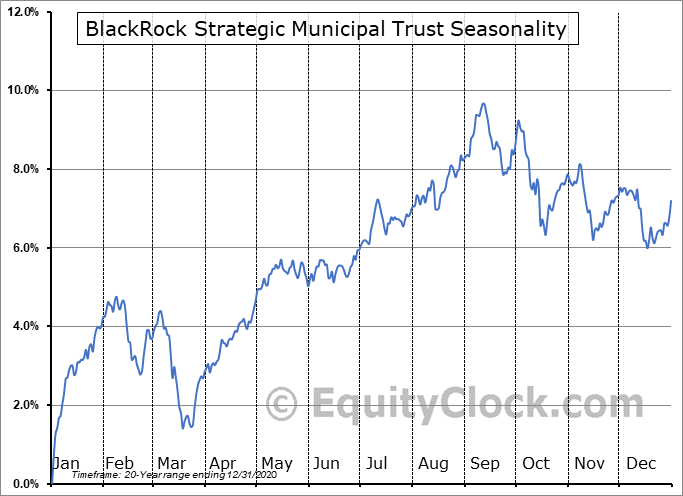 BlackRock Strategic Municipal Trust (NYSE:BSD) Seasonality
