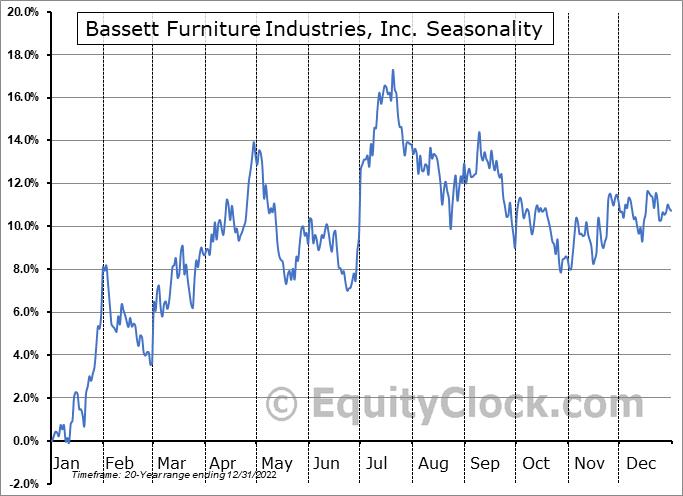 Bassett Furniture Industries, Inc. (NASD:BSET) Seasonality
