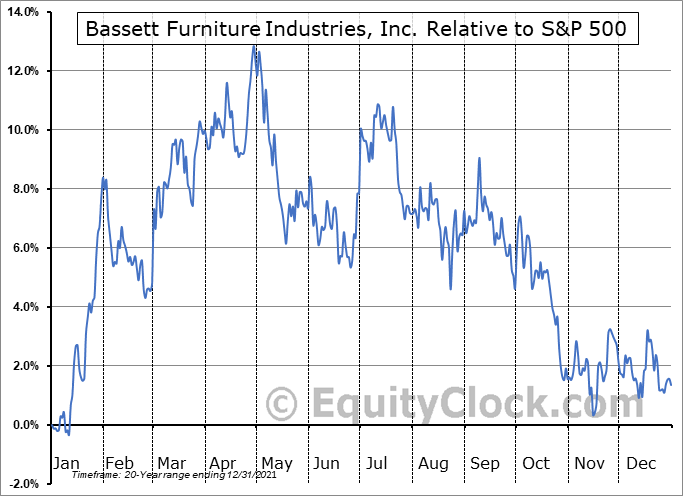 BSET Relative to the S&P 500