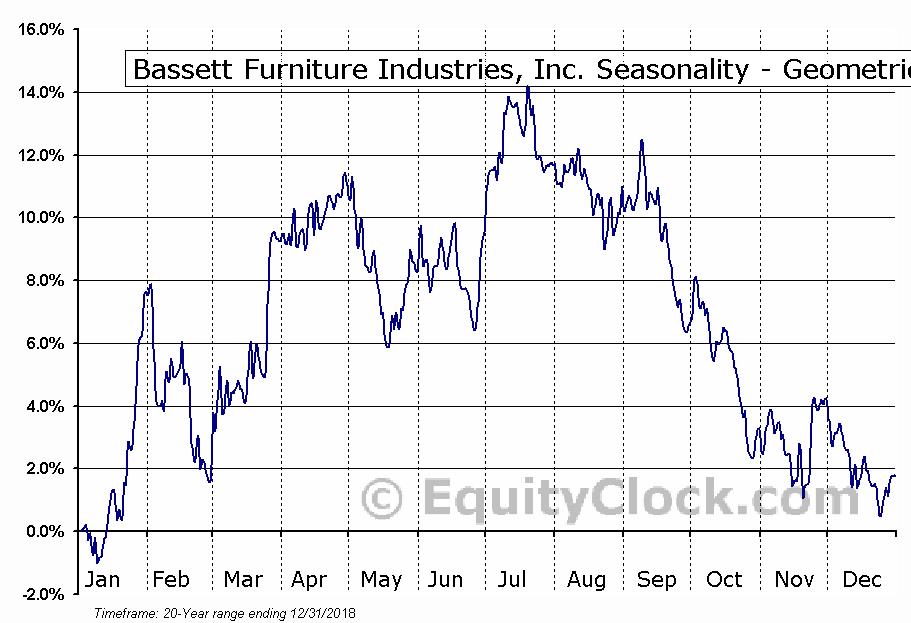 Bassett Furniture Industries, Inc. (NASD:BSET) Seasonality