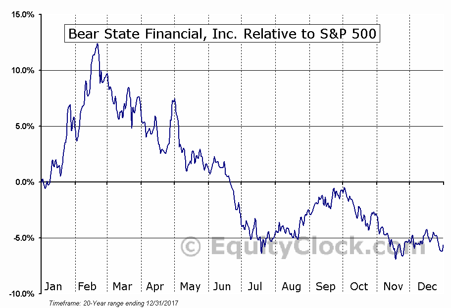 BSF Relative to the S&P 500