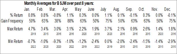 Monthly Seasonal Invesco BulletShares 2022 High Yield Corporate Bond ETF (AMEX:BSJM)