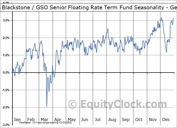 Blackstone / GSO Senior Floating Rate Term Fund (NYSE:BSL) Seasonality