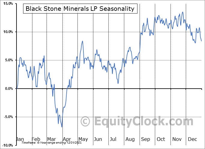 Black Stone Minerals, L.P. Seasonal Chart