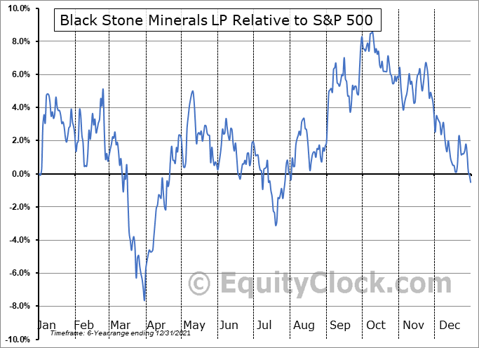BSM Relative to the S&P 500