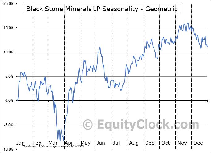 Black Stone Minerals LP (NYSE:BSM) Seasonality