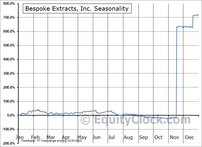 Bespoke Extracts, Inc. (OTCMKT:BSPK) Seasonality